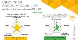 Indice socialmediability