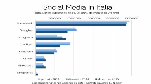 social media in italia