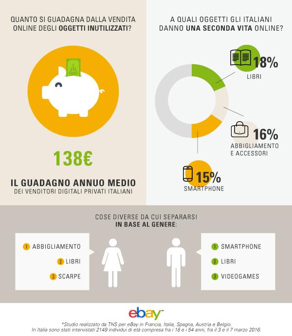 eBay_VenditeOnlineC2C_infografica_ guadagno