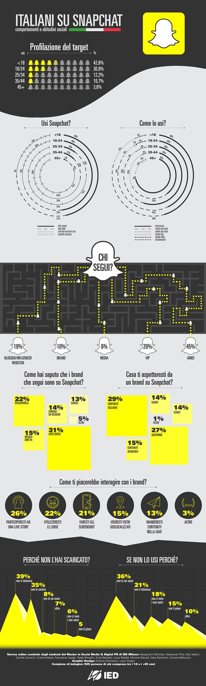 Infografica Ied Snapchat